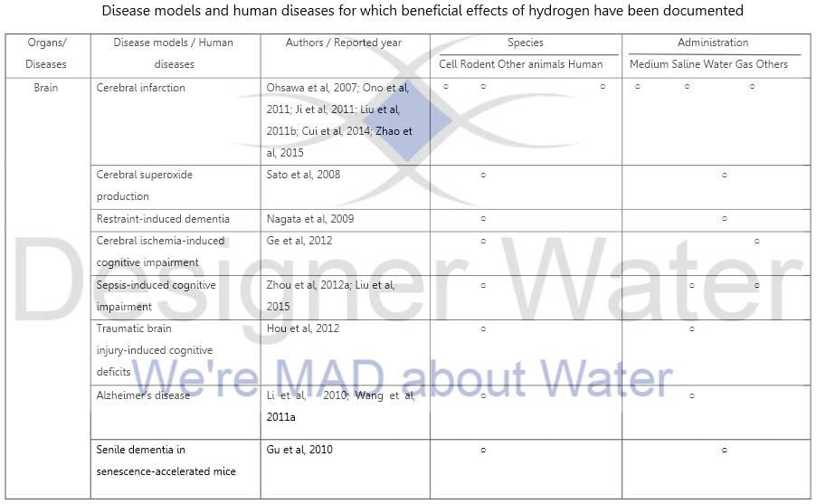 Molecular Hydrogen Disease Models Page 1