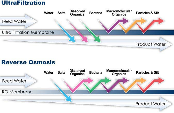 Ultra-filtration-vs-reverse-osmosis