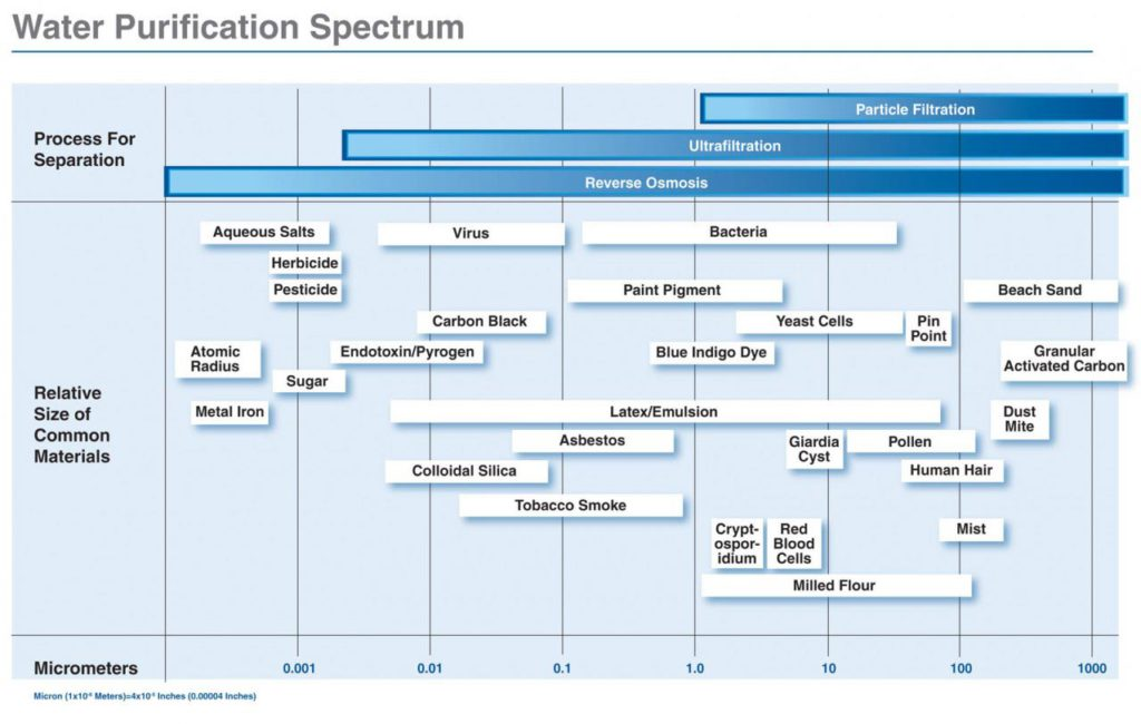 Water-Purification-Spectrum