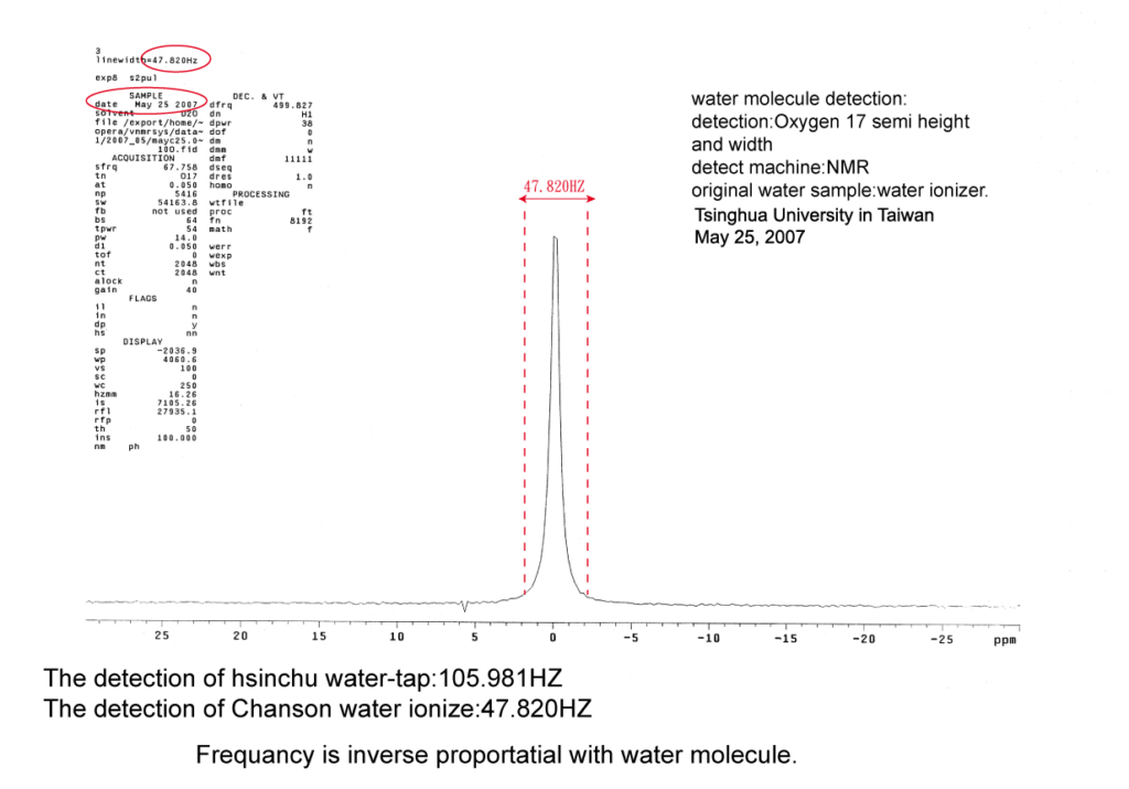 Chanson-Water-Ionizer-Micro-Clustered-Water-Test
