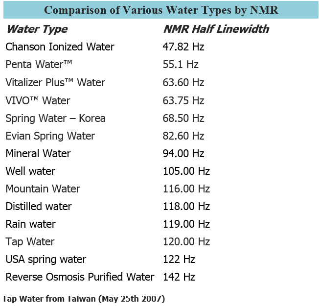 Different-Types-of-Water-Compared-NMR