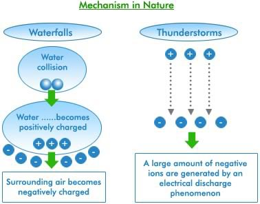 negative ions mechanism in nature