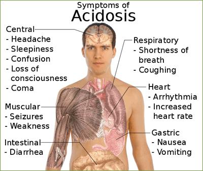 Acidosis Symptoms
