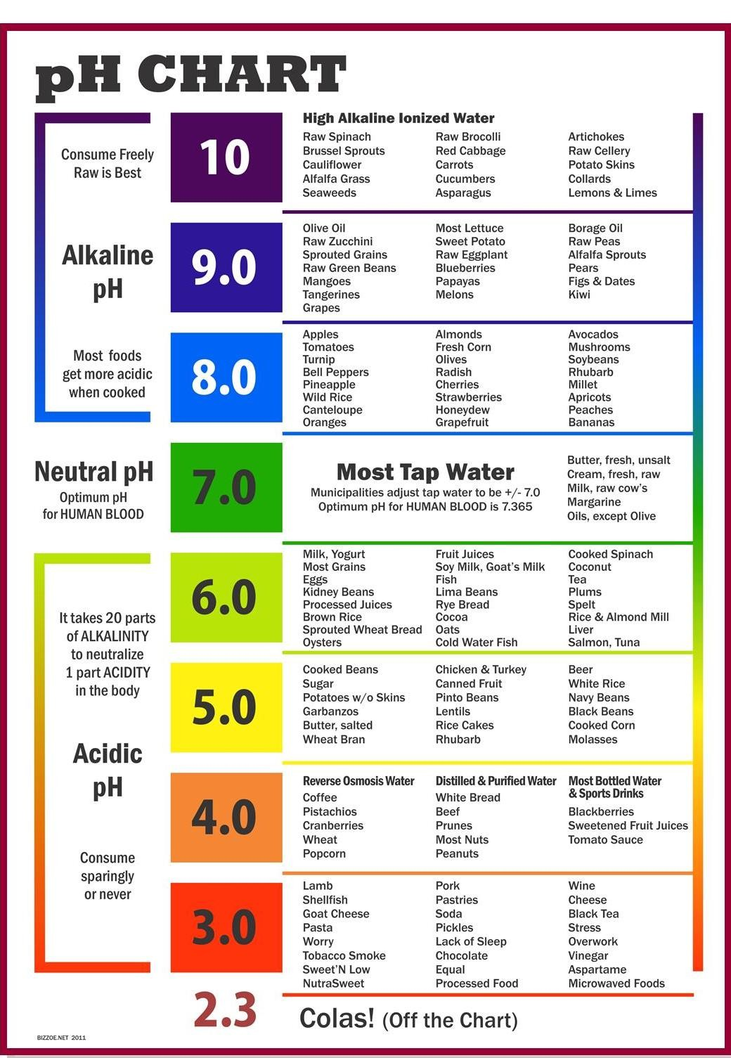 Alkaline Water Ph Chart