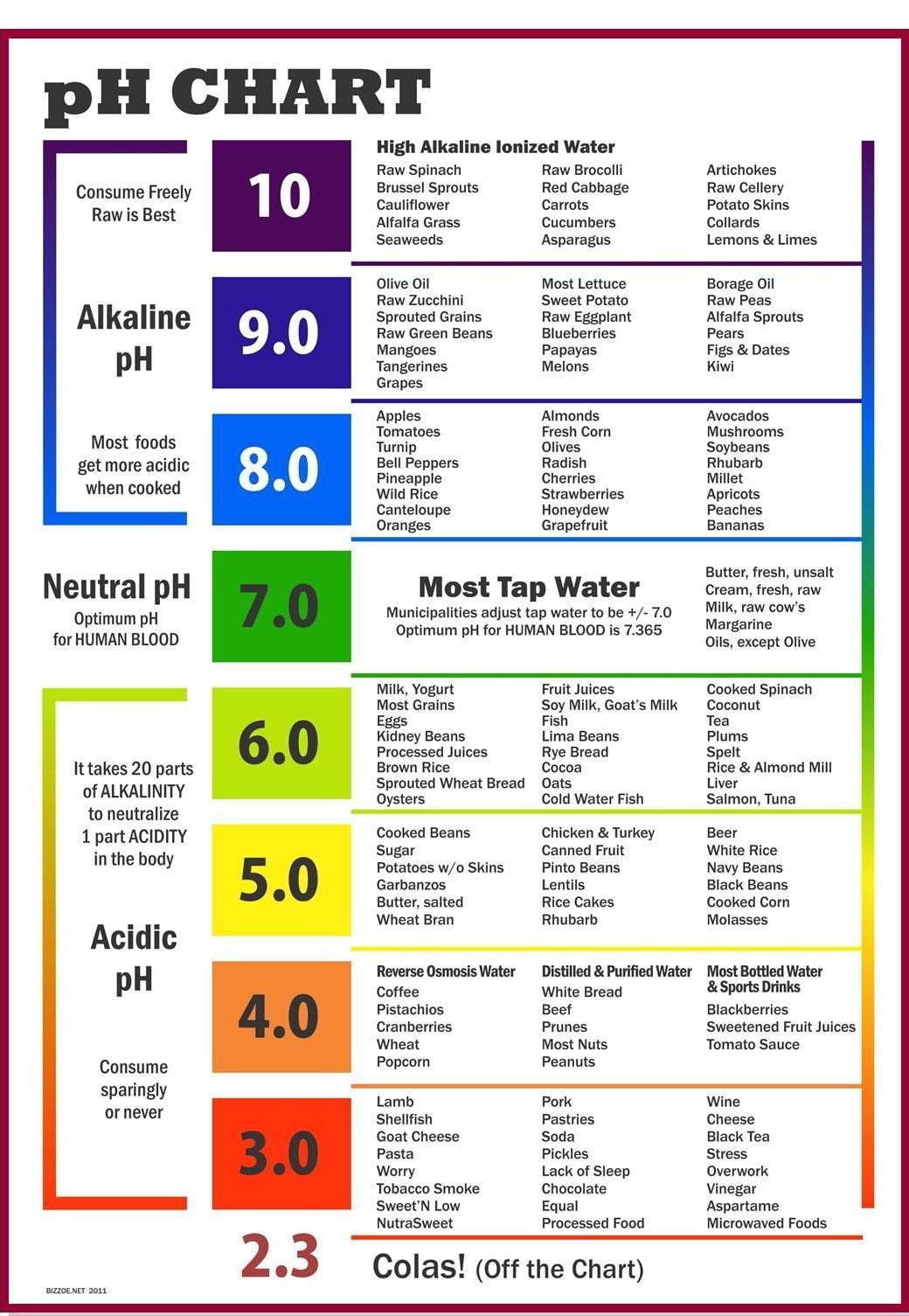 Alkaline Water pH Chart