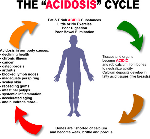 The Acidosis Cycle