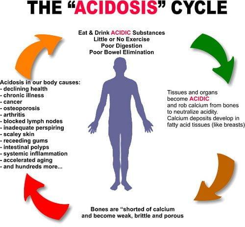 The Acidosis Cycle