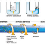 how-reverse-osmosis-works