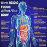 body acidity